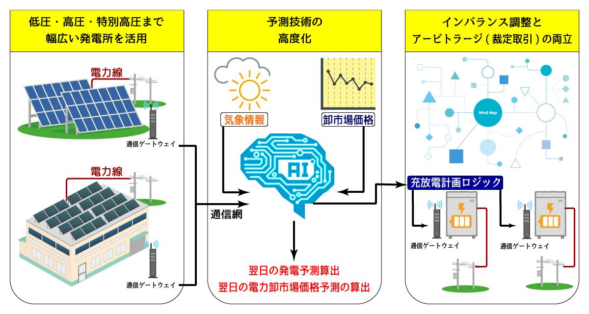 再生可能エネルギー発電などのアグリゲーション技術実証の図解